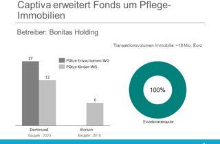 Captiva erweitert Immobilienfonds