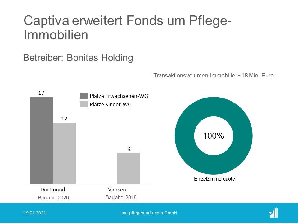 Die von Captiva erworbenen Immobilien in Dortmund und Viersen sind beide langfristig und vollständig an die Bonitas Holding, vermietet.