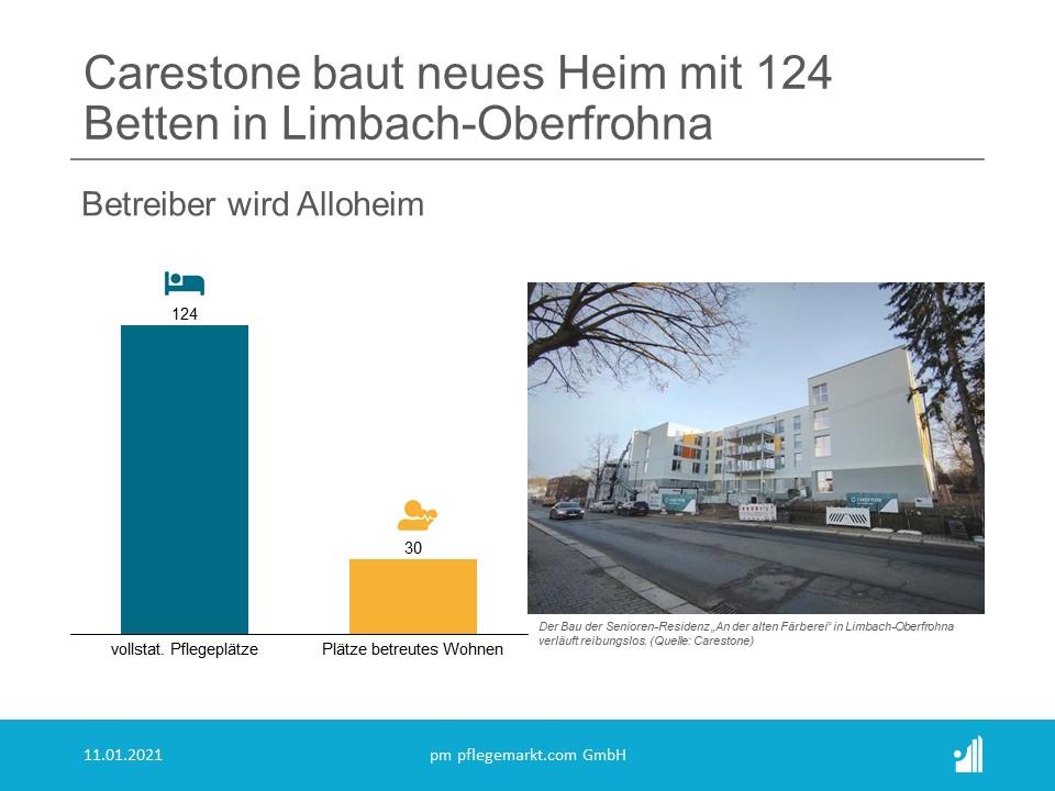 Carestone baut neues Heim mit 124 Betten in Limbach-Oberfrohna