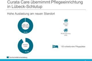 Curata Care übernimmt neue Einrichtung in Lübeck