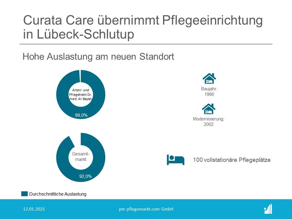 Mit dem Zukauf verstärkt Curata seine Präsenz in Norddeutschland