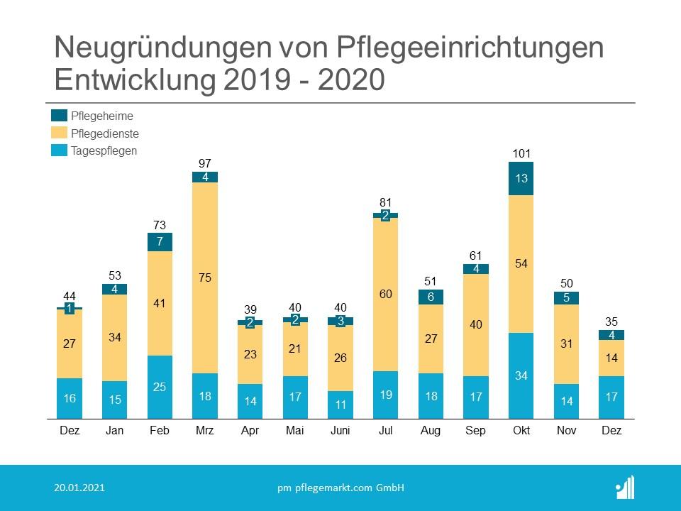 Gründungsradar Neugründungen Dezember 2020