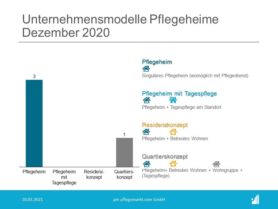 Gründungsradar Unternehmensmodelle Pflegeheime Dezember 2020