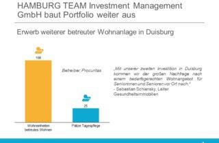 Hamburg Team Investment erwirbt Betreutes Wohnen in Duisburg