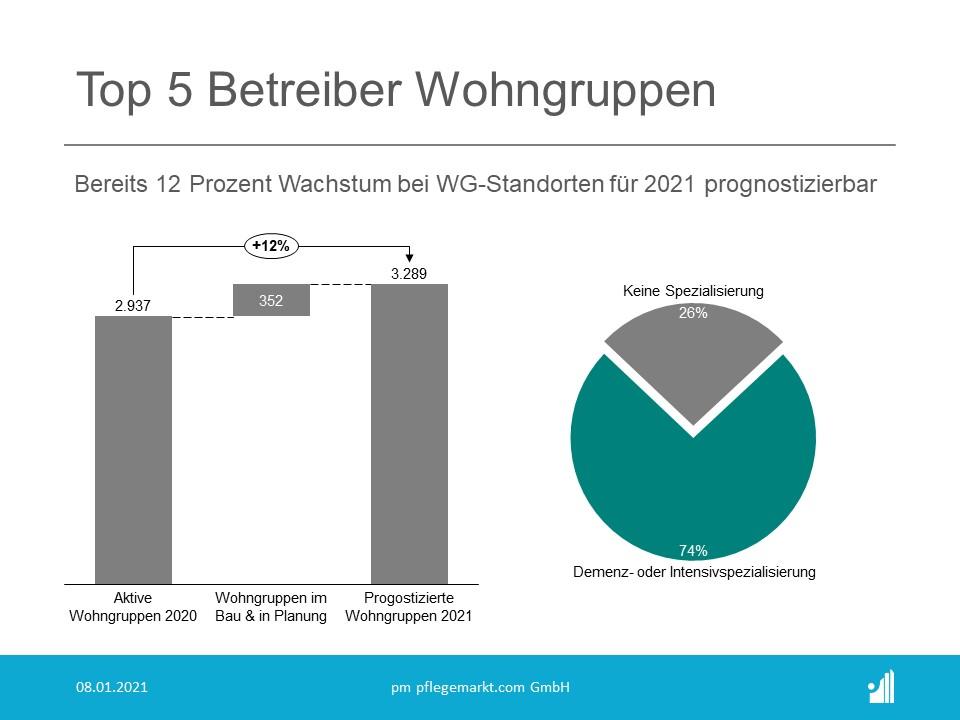 Wachstumsprognose im Bereich der Wohngruppen 2021