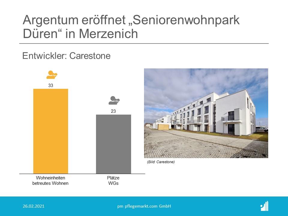 Am 01. März eröffnet Carestone den Seniorenwohnpark Düren für den Betrieb durch die Argentum Gruppe (Rang 22 der Top 30 Pflegeheimbetreiber)
