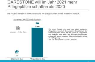 Carestone schafft 2021 mehr Pflegeplätze als 2020
