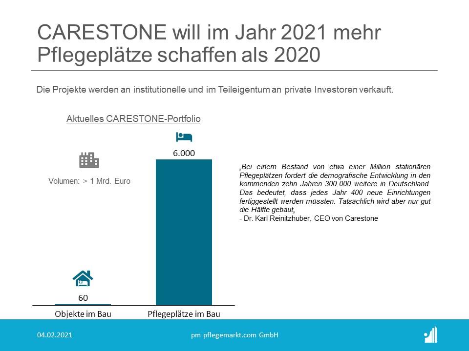 Die Carestone Gruppe aus Hannover wird in diesem Jahr nochmals deutlich mehr Pflegeplätze schaffen als 2020