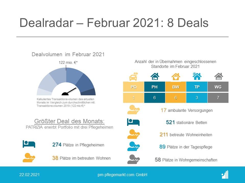 Dealradar Februar 2021