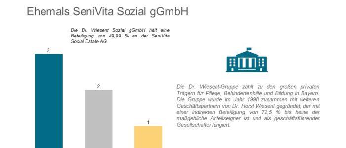 Dr. Wiesent Sozial gGmbH meldet Insolvenz an