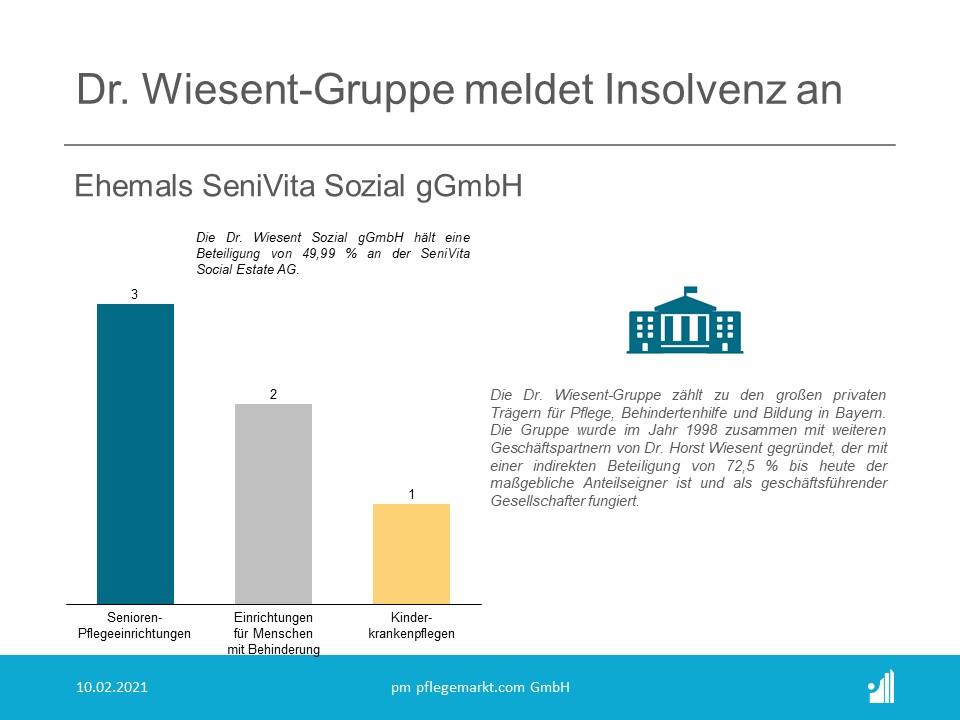 Dr. Wiesent Sozial gGmbH insolvent