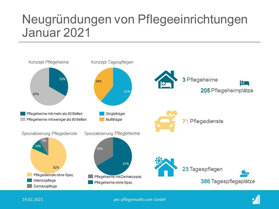 Gründungsradar Spezialisierungen Januar 2021
