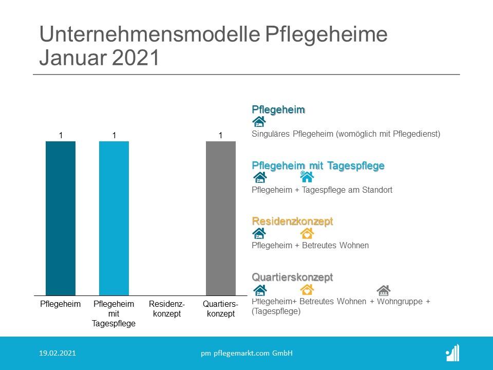 Gründungsradar Unternehmensmodelle Pflegeheime Januar 2021