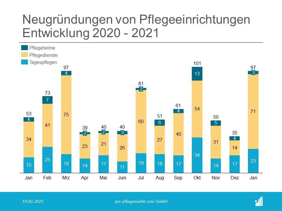 Gründungsradar Neugründungen Januar 2021