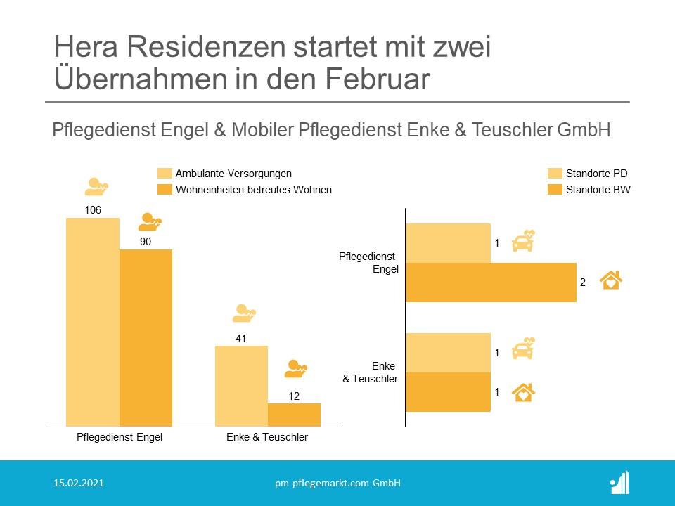 Hera Residenzen wachsen mit Übernahmen