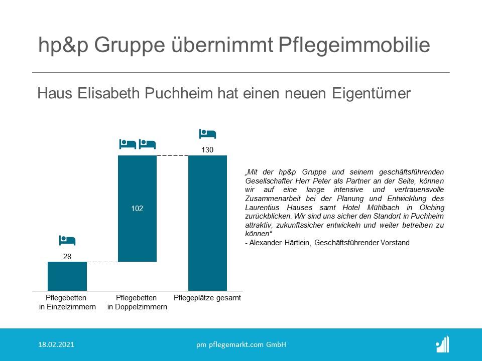 Mit Jahreswechsel ging das Grundstück samt Baukörper auf den Investor und Bauträger, die hp&p Gruppe aus Giessen, in Erbpacht über.