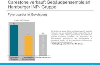 Carestone verkauft Gebaeudeensemble an Hamburger INP- Gruppe