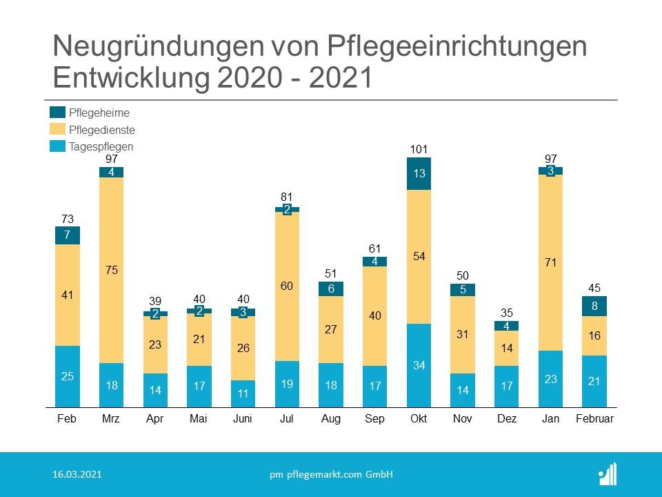 Gründungsradar Neugründungen Februar 2021