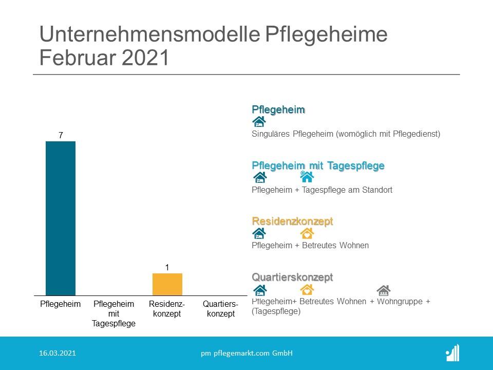 Gründungsradar Unternehmensmodelle Pflegeheime Februar 2021