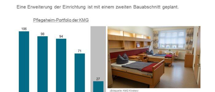 Neueröffnung KMG Havelsberg - Portfolio