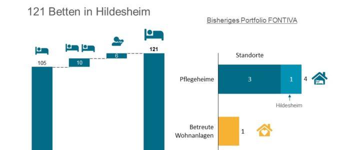 PATRIZIA erwirbt Pflegeheim Hildesheim