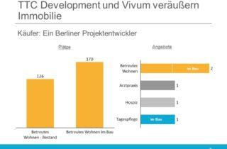 TTC Development und Vivum verkaufen Immobilie