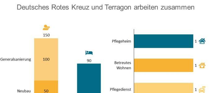 Terragon und Rotes Kreuz - Seniorencampus am bayerischen Staffelsee