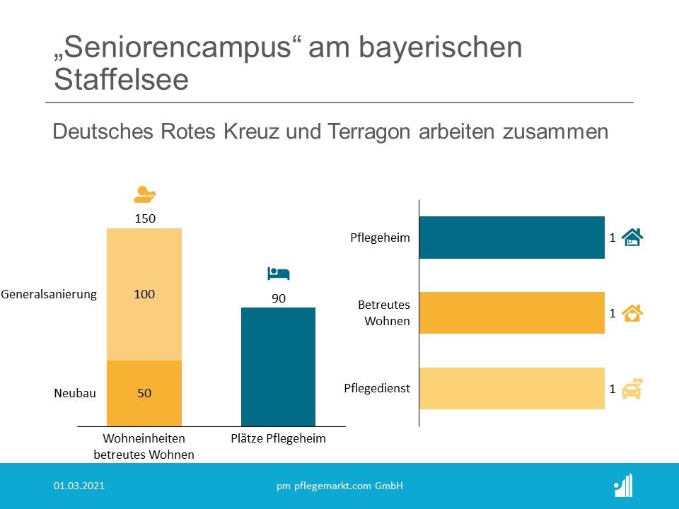Direkt am Staffelsee im Landkreis Garmisch-Partenkirchen in Bayern  entstehen ca. 150 neue Service-Wohnungen, eine stationäre  Pflegeeinrichtung mit 90 Plätzen und ein ambulanter Pflegedienst.