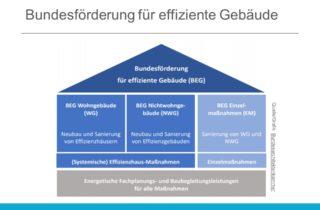 Bundesfoederung für effiziente Gebaeude