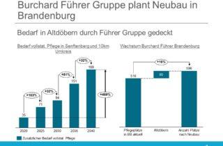 Burchard Führer Gruppe plant Neubau in Brandenburg