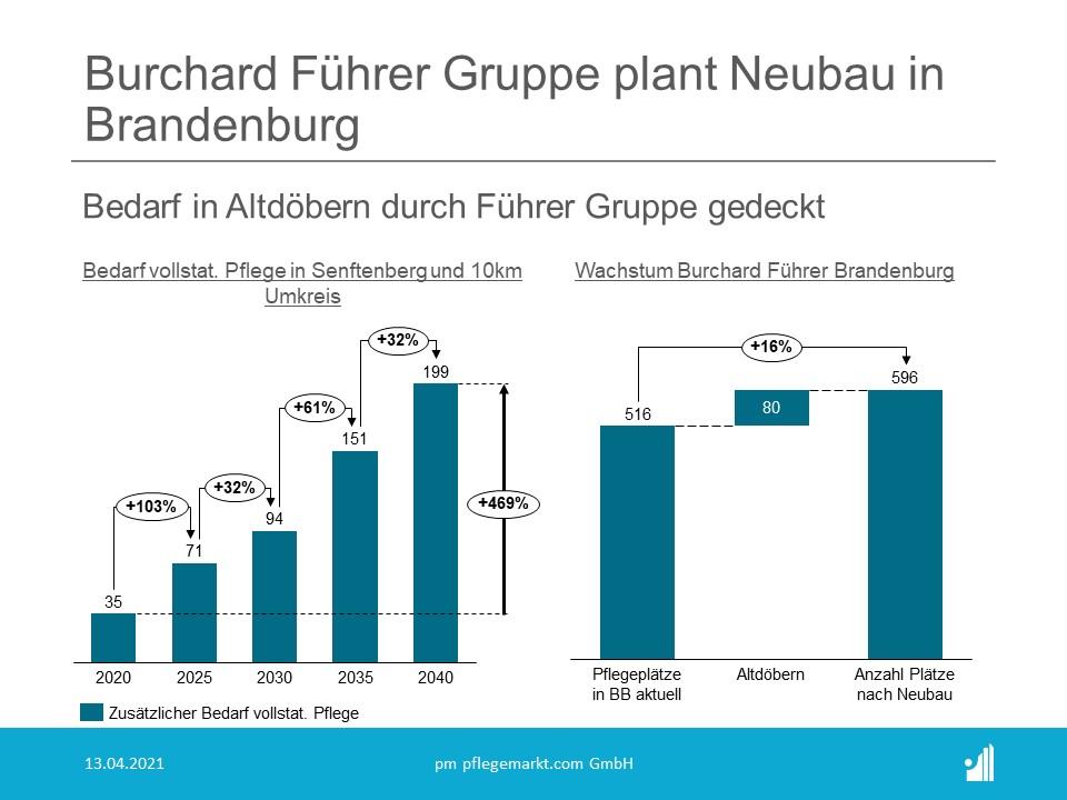 Die Burchard Führer Gruppe (Rang 21 der Top 30 Pflegeheimbetreiber 2021) startet mit dem  Erwerb  einer  neuen  Immobilie  in Altdöbern   im   Landkreis Oberspreewald-Lausitz (Brandenburg) in das neue Jahr.