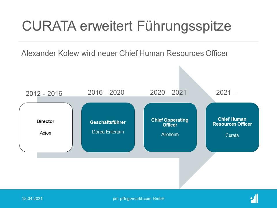 Kolew wird bei CURATA die Bereiche Recruiting, Personalmanagement und -entwicklung, Personalmarketing und perspektivisch den Aufbau einer CURATA Akademie verantworten.