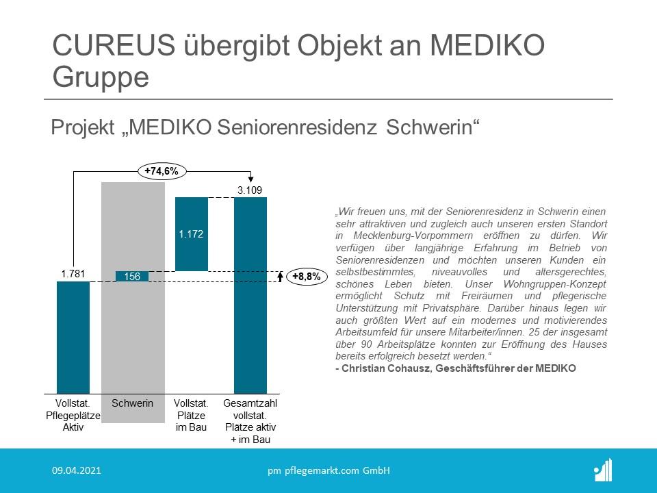 Mit der Eröffnung der Residenz steigert sich das Angebot an vollstationären Plätzen der MEDIKO-Gruppe um rund 8,8 Prozent auf nunmehr 1.937 Plätze.