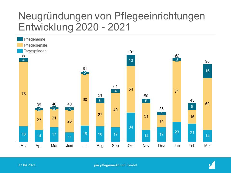 Gründungsradar Neugründungen März 2021