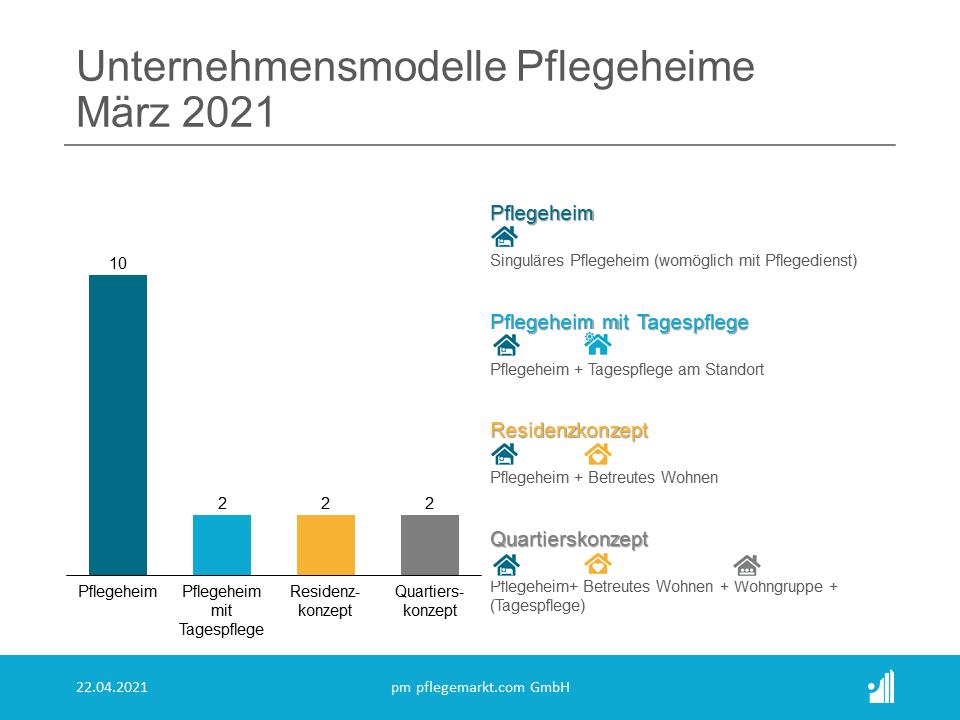 Gründungsradar Unternehmensmodelle Pflegeheime März 2021