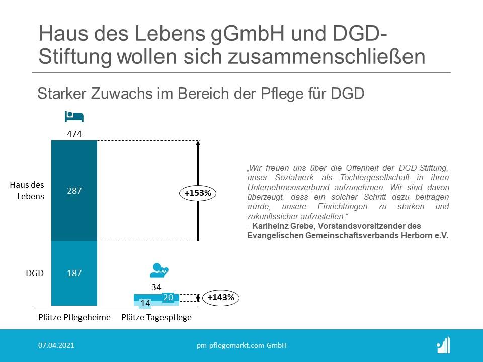 """Das Ziel ist eine  gesellschaftsrechtliche Integration des Sozialwerks """"Haus des Lebens  gGmbH"""" in die DGD-Stiftung zum 1.1.2022."""