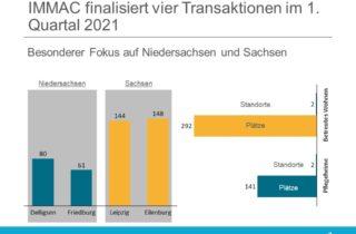 IMMAC finalisiert vier Transaktionen im 1. Quartal 2021