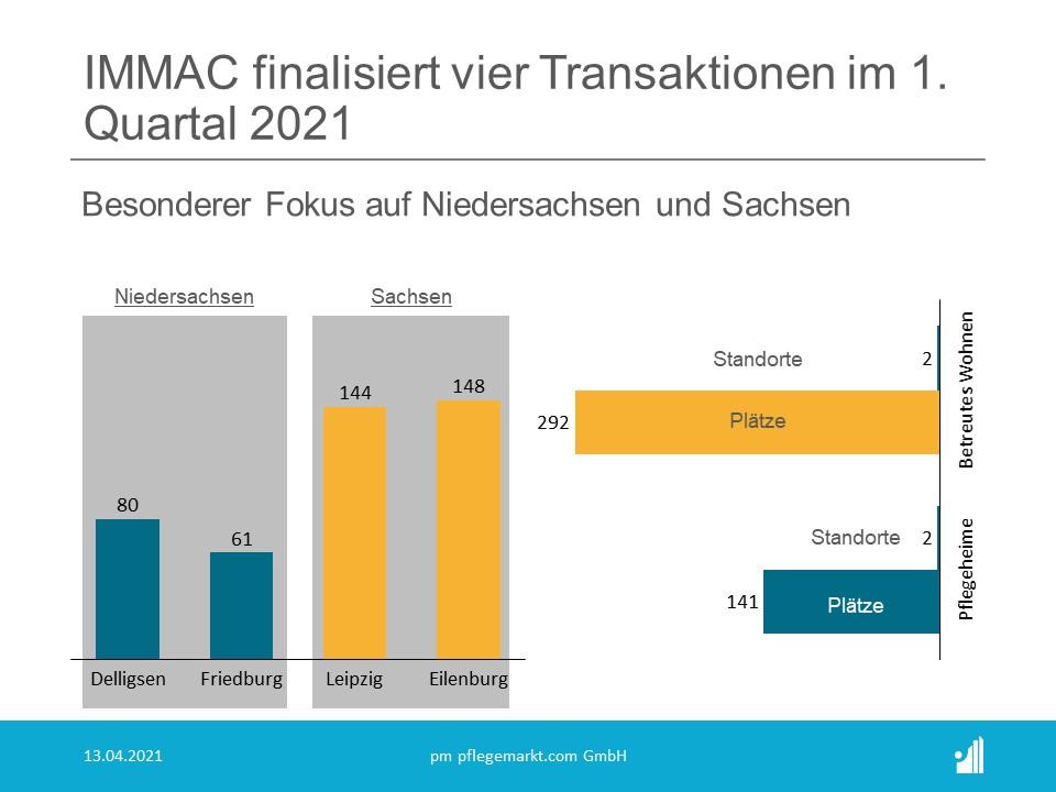 Im 1. Quartal dieses Jahres standen zwei Bundesländer im  Transaktionsfokus von IMMAC: Vier Transaktionen konnten in Niedersachsen  und Sachsen erfolgreich zum Abschluss gebracht werden.