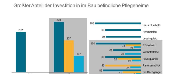 INP investiert weitere 175 Mio. EUR in Sozialimmobilien