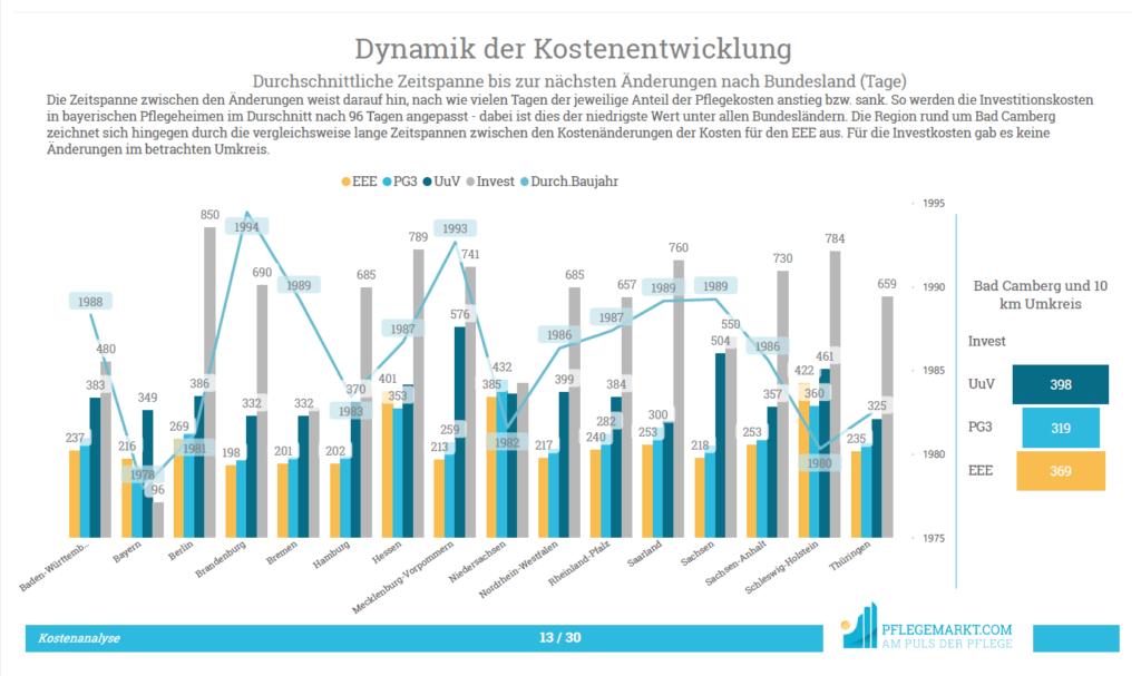 Kostenanalyse - Dynamik der Kostenentwicklung