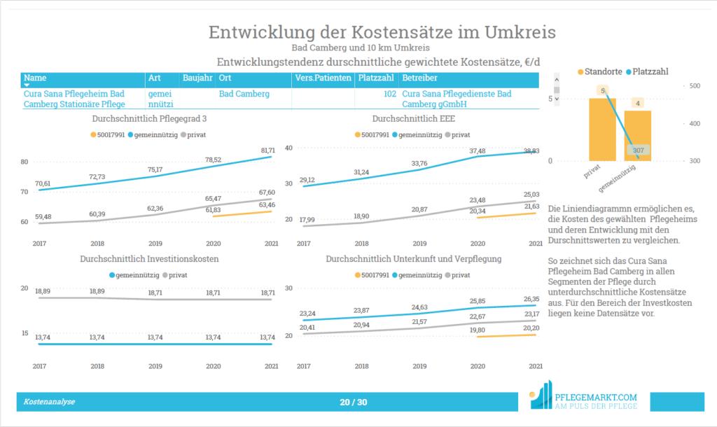Kostenanalyse - Entwicklung der Kostensätze