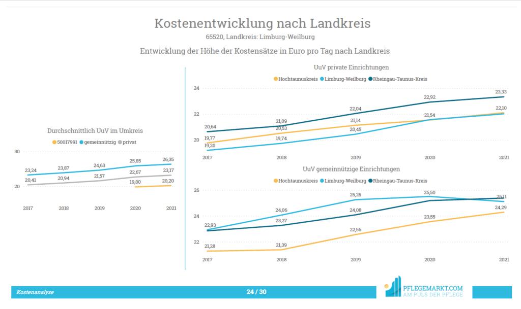 Kostenanalyse - Entwicklung der Kostensätze nach Landkreis