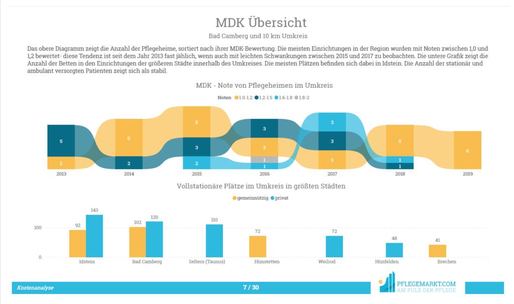 Kostenanalyse - MDK Übersicht