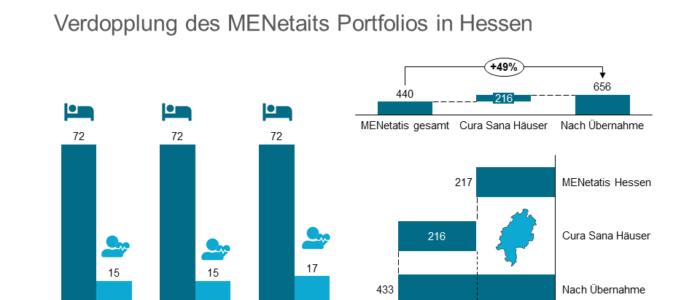 MENetatis übernimmt Betrieb von drei Cura Sana Einrichtungen