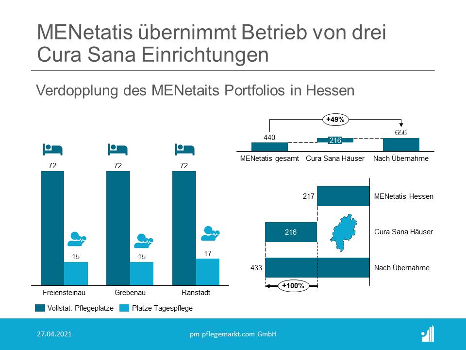 Mit der Betriebsübernahme der Standorte Freiensteinau, Grebenau (beide Vogelsbergkreis) und Ranstadt (Wetteraukreis) stärkt die MENetatis ihre Präsenz in Hessen.