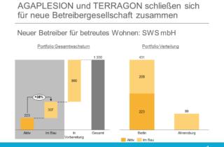Neuer Betreiber von Agaplesion und Terragon - SWS mbH