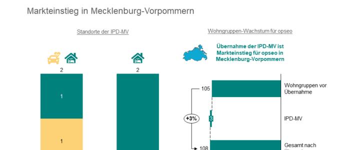 Pflegedienst IPD-MV aus Stralsund schließt sich der opseo Gruppe an