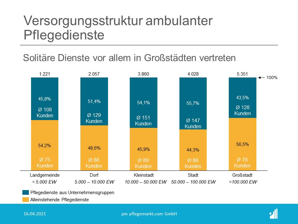 Vor allem in Landgemeinden und Großstädten sind solitäre Pflegedienste vertreten.