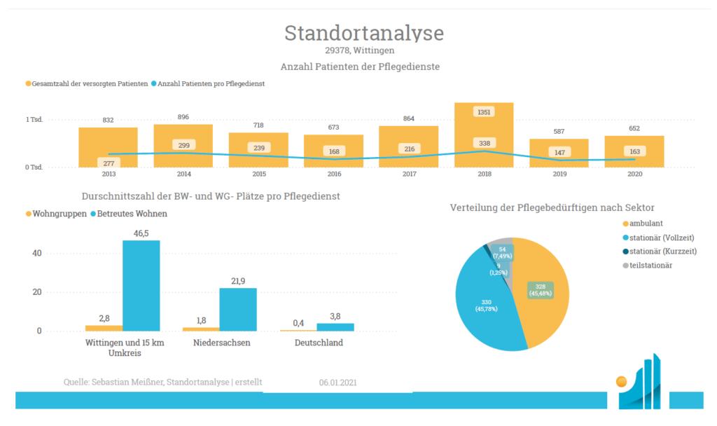 Standortanalyse Ambulant - Anzahl Patienten