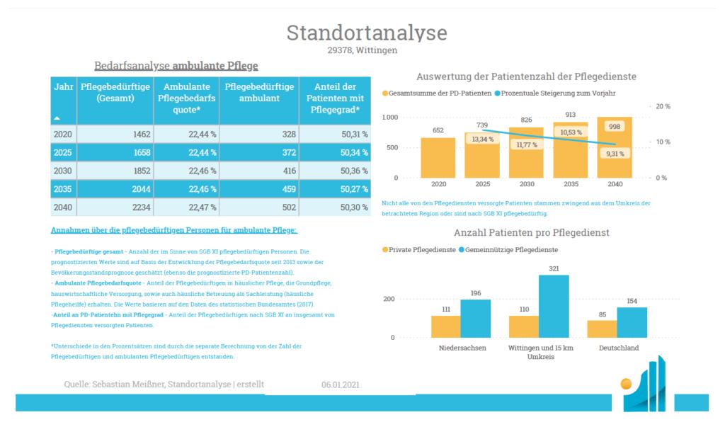 Standortanalyse Ambulant - Bedarfsanalyse
